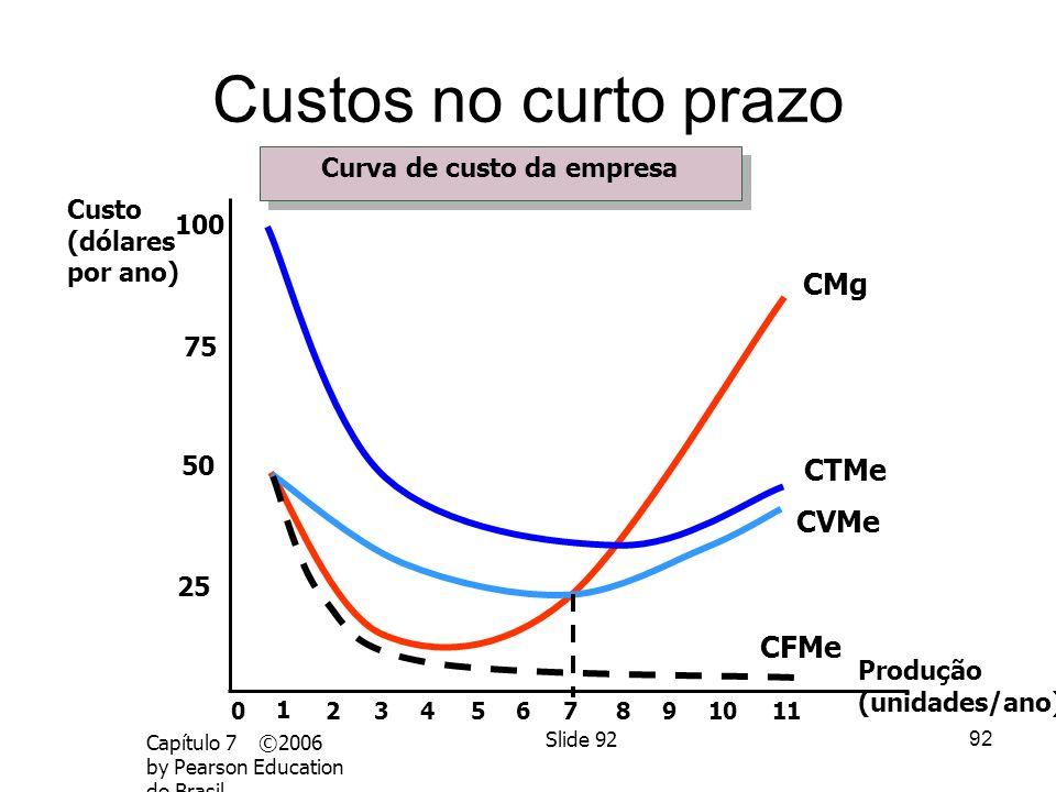 91 Capítulo 7 ©2006 by Pearson Education do Brasil Slide 91 Custos no curto prazo Produção Custo (dólares por ano) 100 200 300 400 012345678910111213