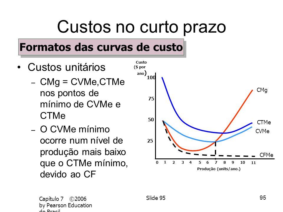 94 Capítulo 7 ©2006 by Pearson Education do Brasil Slide 94 Custos no curto prazo Custos unitários – CFMe diminui continuamente – Quando CMg < CVMe ou