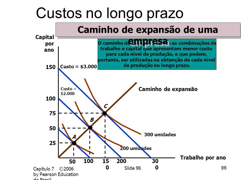95 Capítulo 7 ©2006 by Pearson Education do Brasil Slide 95 Custos no curto prazo Custos unitários – CMg = CVMe,CTMe nos pontos de mínimo de CVMe e CT