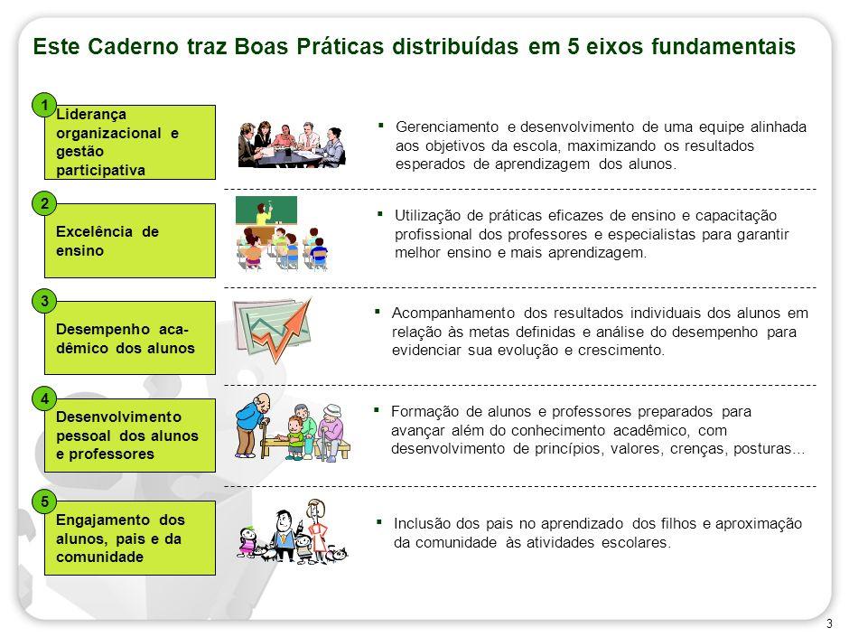 2 Conteúdo O Caderno de Boas Práticas Anexo 1: Sugestão de roteiro para elaboração de Plano de Trabalho para melhoria dos resultados da escola Instruç