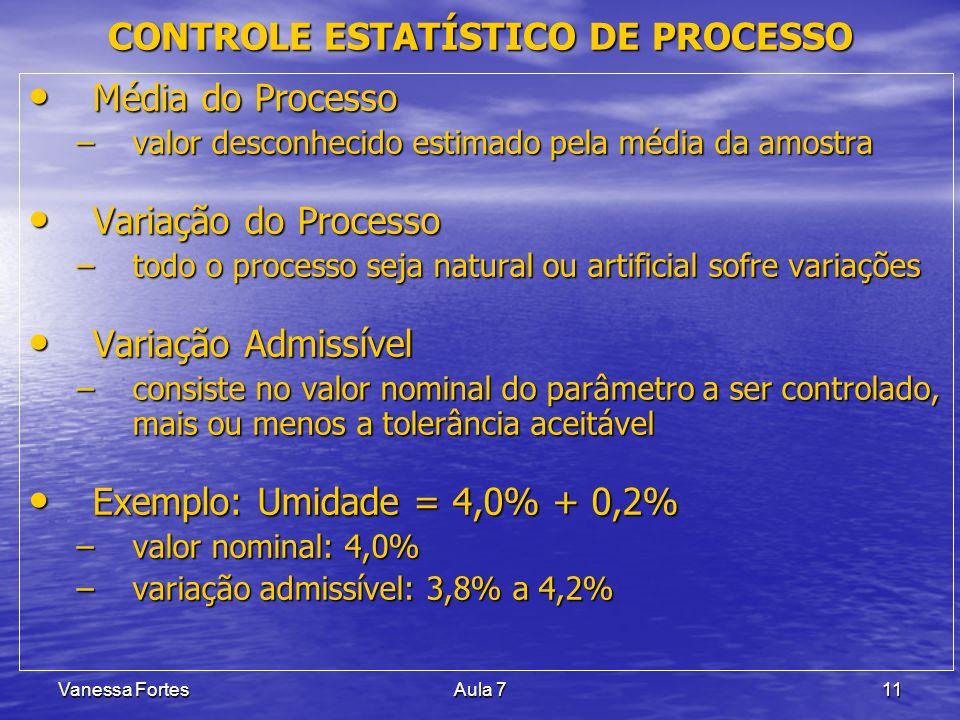 Vanessa FortesAula 711 Média do Processo Média do Processo –valor desconhecido estimado pela média da amostra Variação do Processo Variação do Process