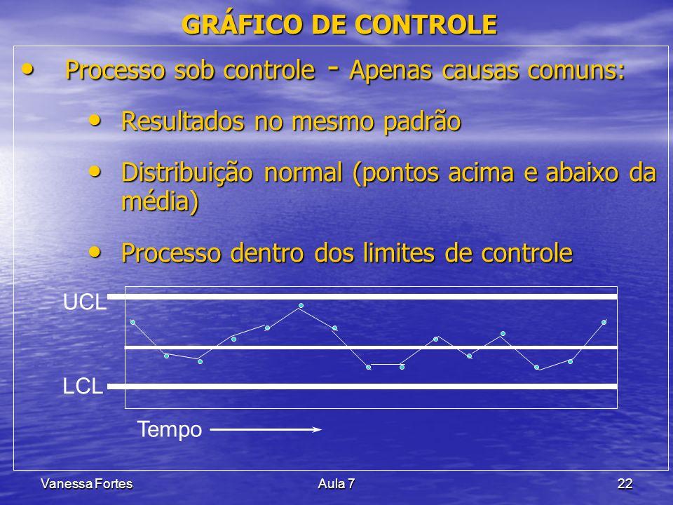 Vanessa FortesAula 722 GRÁFICO DE CONTROLE Processo sob controle - Apenas causas comuns: Processo sob controle - Apenas causas comuns: Resultados no m