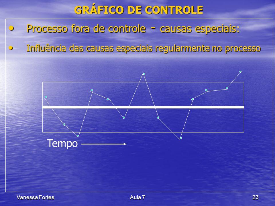 Vanessa FortesAula 723 GRÁFICO DE CONTROLE Processo fora de controle - causas especiais: Processo fora de controle - causas especiais: Influência das