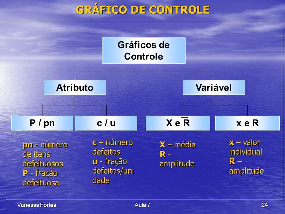 Vanessa FortesAula 724 GRÁFICO DE CONTROLE Gráficos de Controle X e R pn - número de itens defeituosos P - fração defeituosa P / pnc / u c – número de