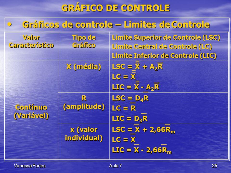 Vanessa FortesAula 725 Gráficos de controle – Limites de Controle Gráficos de controle – Limites de Controle GRÁFICO DE CONTROLE Valor Característico
