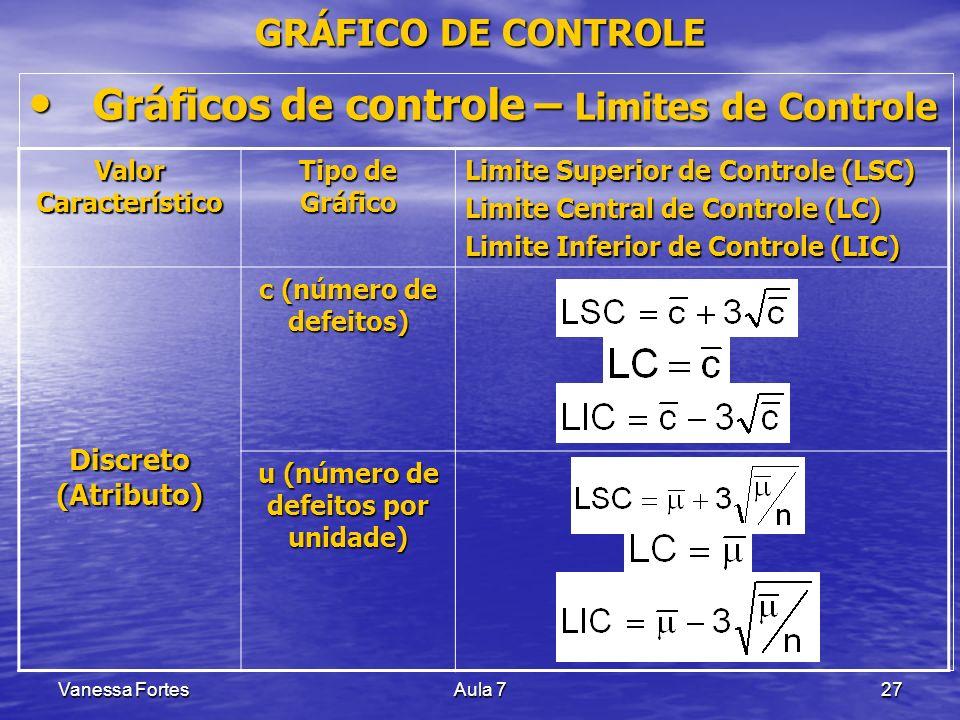 Vanessa FortesAula 727 Gráficos de controle – Limites de Controle Gráficos de controle – Limites de Controle Valor Característico Tipo de Gráfico Limi