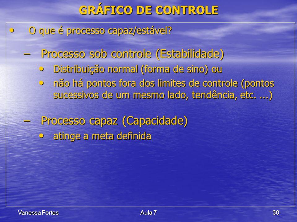 Vanessa FortesAula 730 O que é processo capaz/estável? O que é processo capaz/estável? –Processo sob controle (Estabilidade) Distribuição normal (form