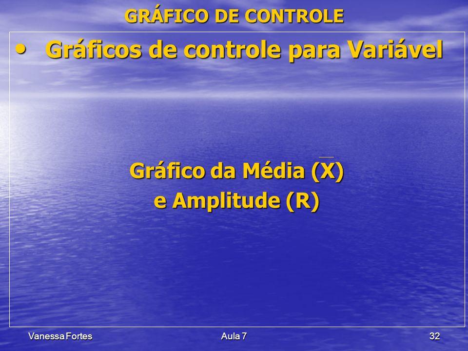 Vanessa FortesAula 732 Gráficos de controle para Variável Gráficos de controle para Variável Gráfico da Média (X) e Amplitude (R) GRÁFICO DE CONTROLE