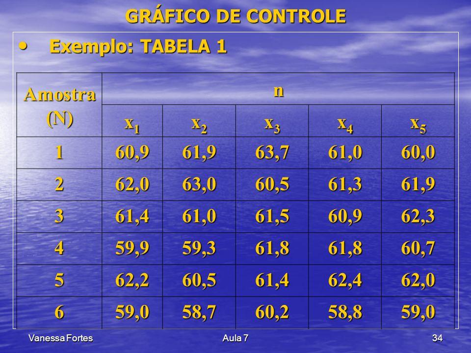 Vanessa FortesAula 734 Exemplo: TABELA 1 Exemplo: TABELA 1 Amostra (N) n x1x1x1x1 x2x2x2x2 x3x3x3x3 x4x4x4x4 x5x5x5x5 160,961,963,761,060,0 262,063,06