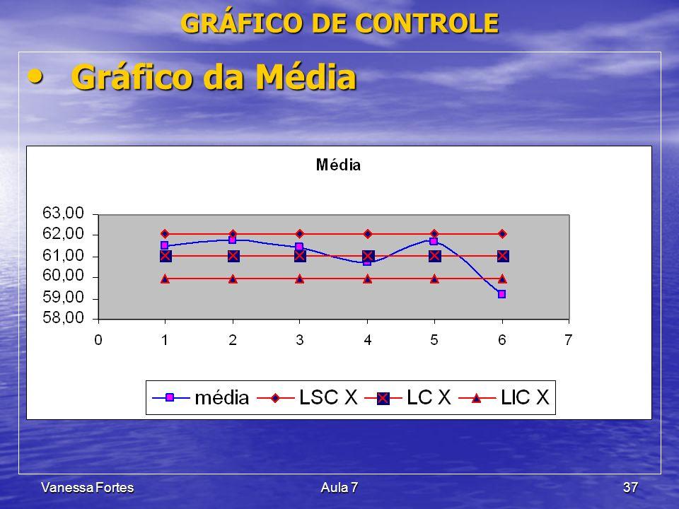 Vanessa FortesAula 737 Gráfico da Média Gráfico da Média GRÁFICO DE CONTROLE