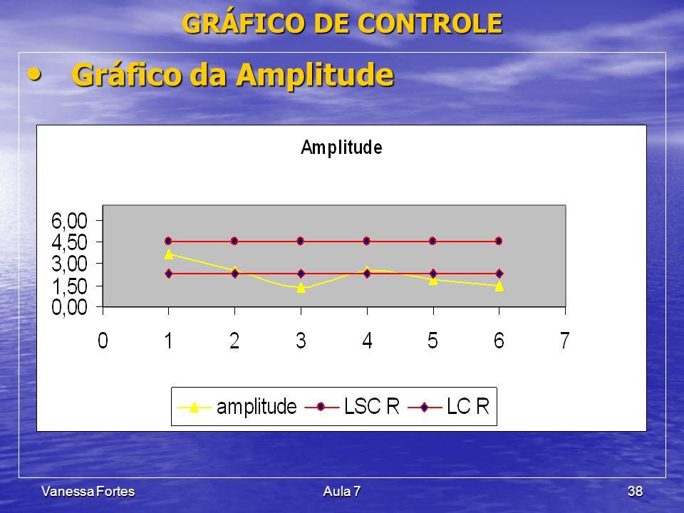 Vanessa FortesAula 738 Gráfico da Amplitude Gráfico da Amplitude GRÁFICO DE CONTROLE