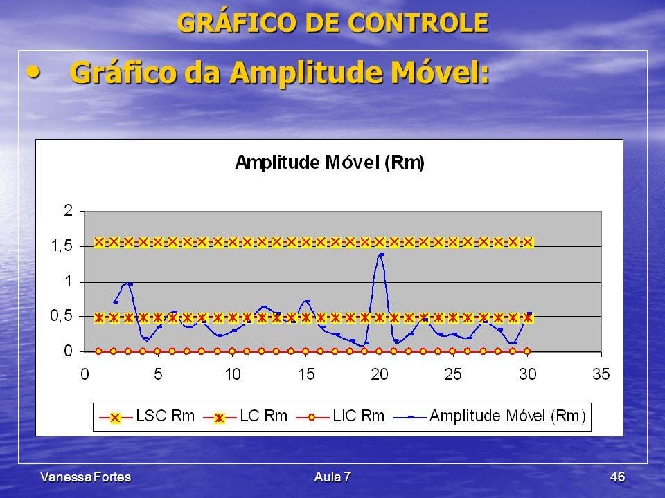 Vanessa FortesAula 746 Gráfico da Amplitude Móvel: Gráfico da Amplitude Móvel: GRÁFICO DE CONTROLE