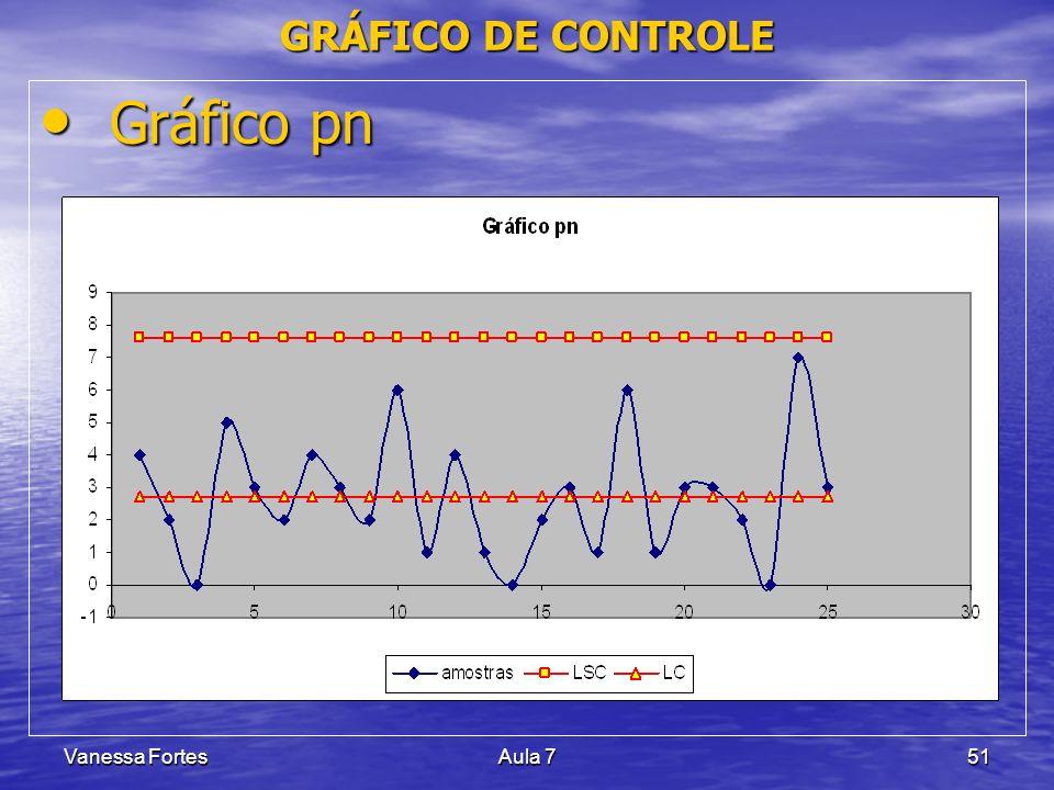 Vanessa FortesAula 751 Gráfico pn Gráfico pn GRÁFICO DE CONTROLE