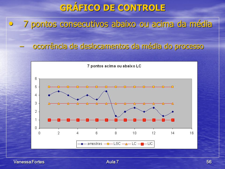 Vanessa FortesAula 756 7 pontos consecutivos abaixo ou acima da média 7 pontos consecutivos abaixo ou acima da média –ocorrência de deslocamentos da m