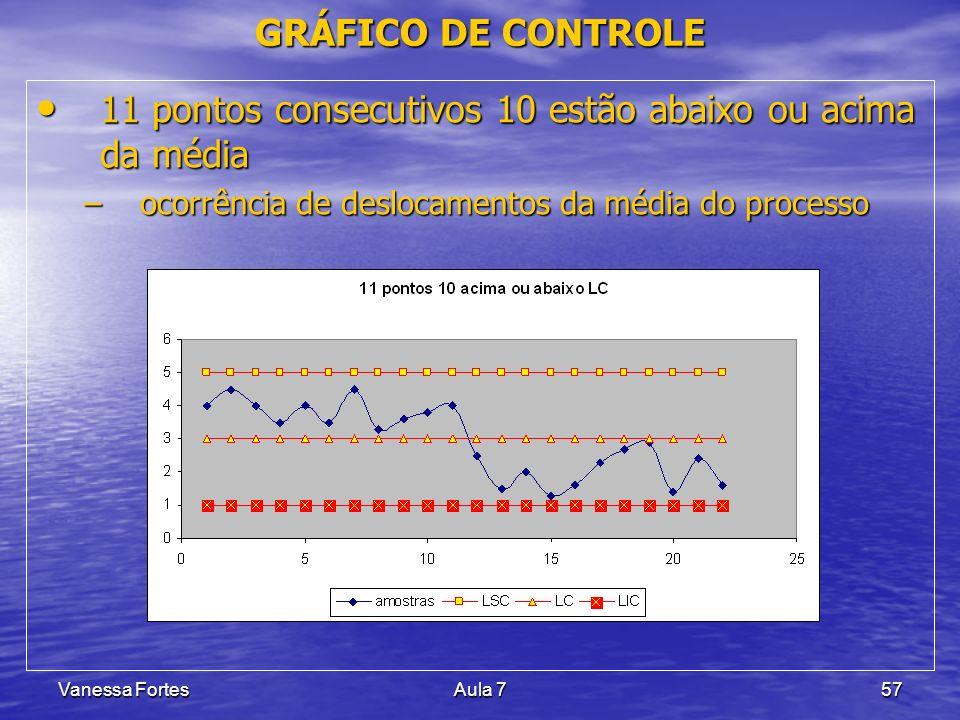 Vanessa FortesAula 757 11 pontos consecutivos 10 estão abaixo ou acima da média 11 pontos consecutivos 10 estão abaixo ou acima da média –ocorrência d