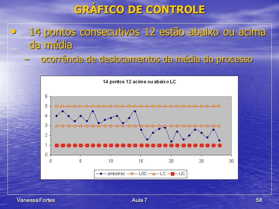 Vanessa FortesAula 758 14 pontos consecutivos 12 estão abaixo ou acima da média 14 pontos consecutivos 12 estão abaixo ou acima da média –ocorrência d