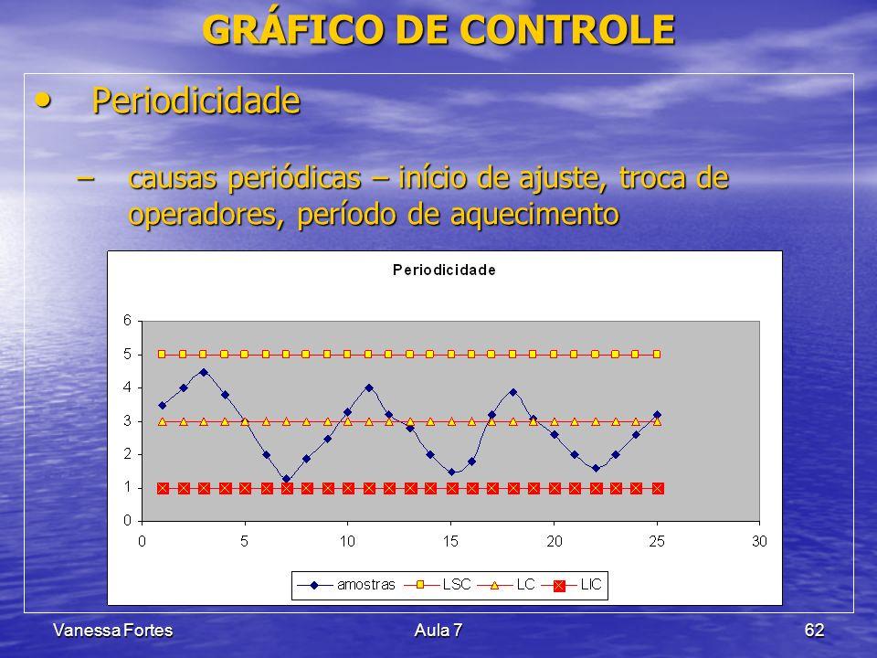 Vanessa FortesAula 762 Periodicidade Periodicidade –causas periódicas – início de ajuste, troca de operadores, período de aquecimento GRÁFICO DE CONTR