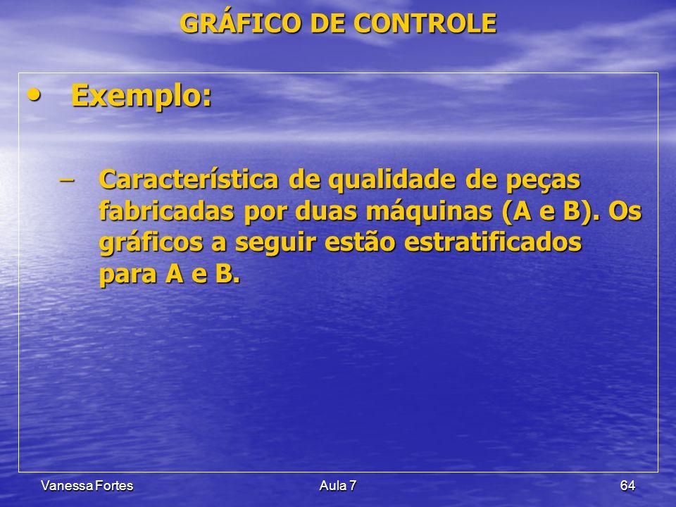 Vanessa FortesAula 764 Exemplo: Exemplo: –Característica de qualidade de peças fabricadas por duas máquinas (A e B). Os gráficos a seguir estão estrat
