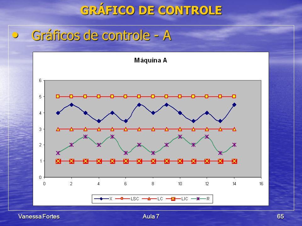 Vanessa FortesAula 765 Gráficos de controle - A Gráficos de controle - A GRÁFICO DE CONTROLE
