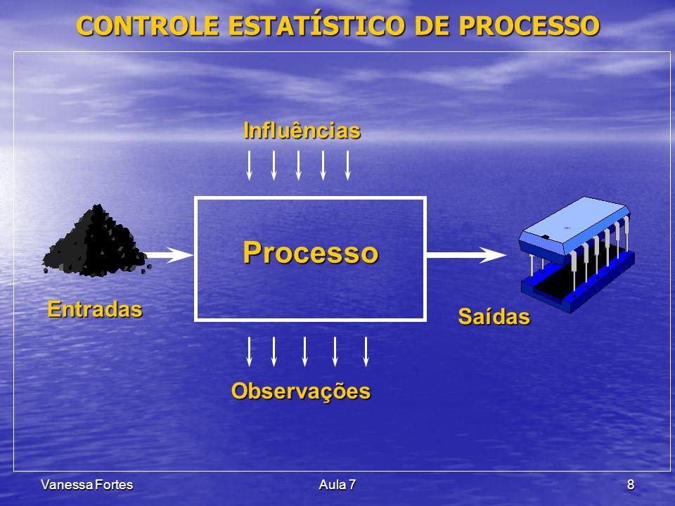 Vanessa FortesAula 78 CONTROLE ESTATÍSTICO DE PROCESSO Processo Entradas SaídasInfluênciasObservações