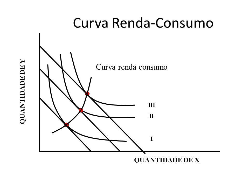 Curva Renda-Consumo QUANTIDADE DE Y QUANTIDADE DE X III II I Curva renda consumo