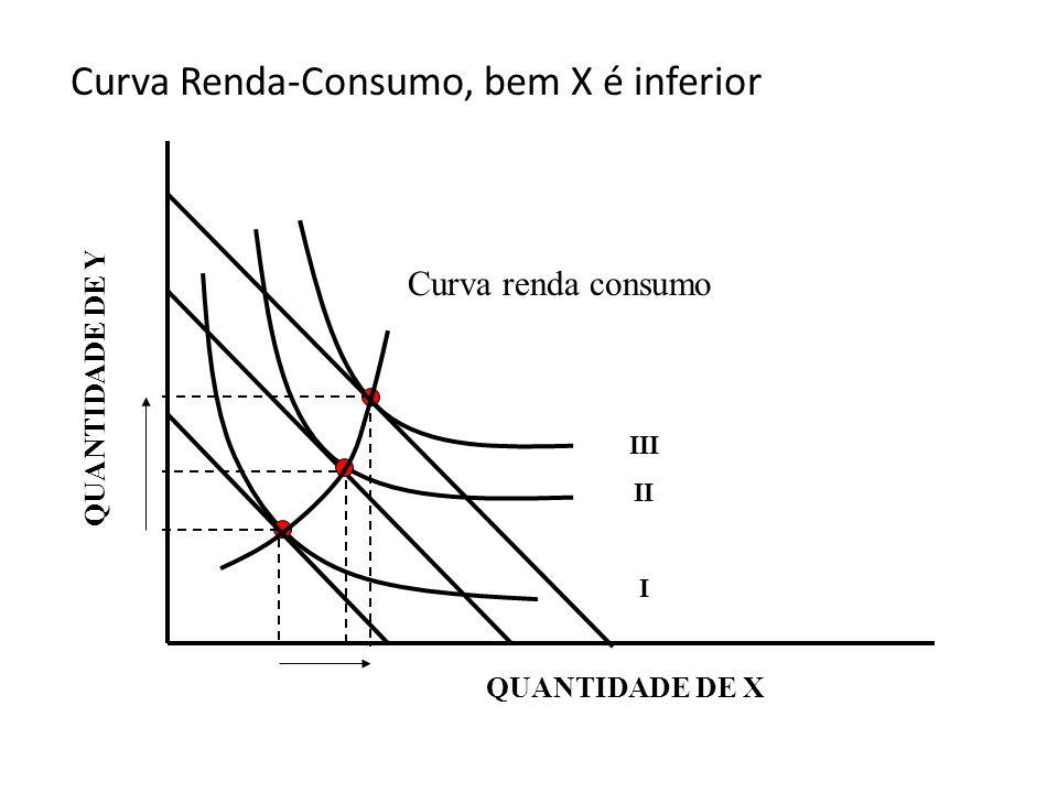 Curva Renda-Consumo, bem X é inferior QUANTIDADE DE Y III II I Curva renda consumo QUANTIDADE DE X