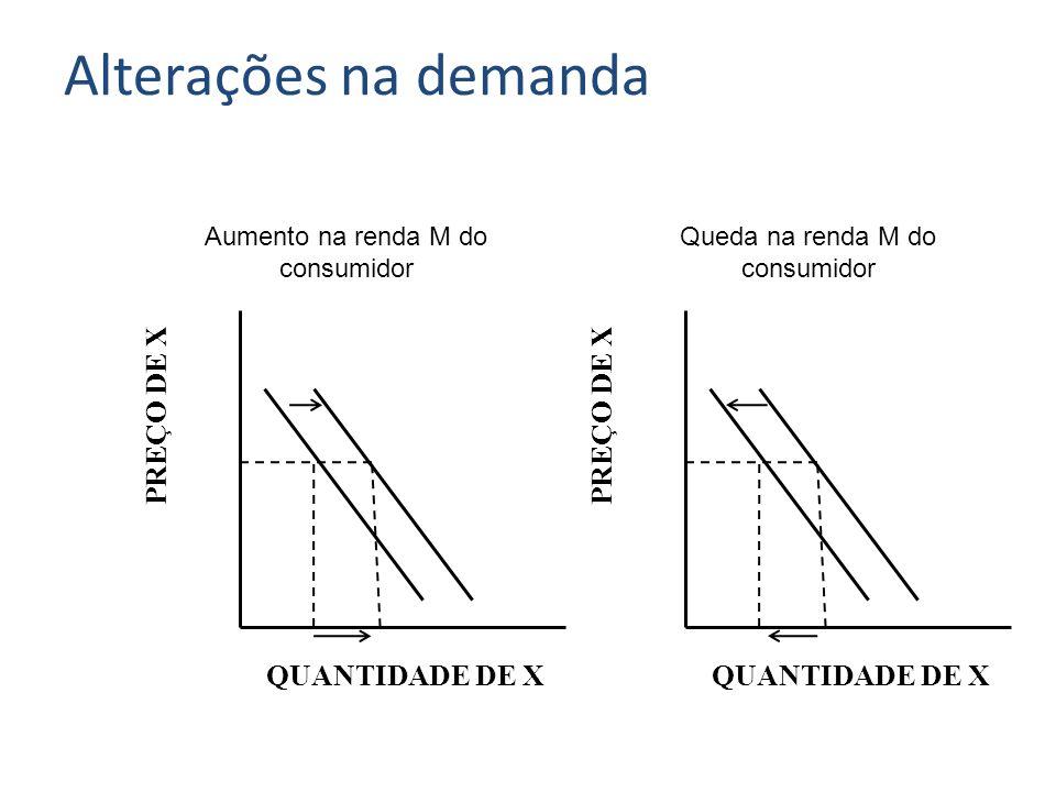 PREÇO DE X QUANTIDADE DE X Queda na renda M do consumidor Alterações na demanda Aumento na renda M do consumidor PREÇO DE X QUANTIDADE DE X
