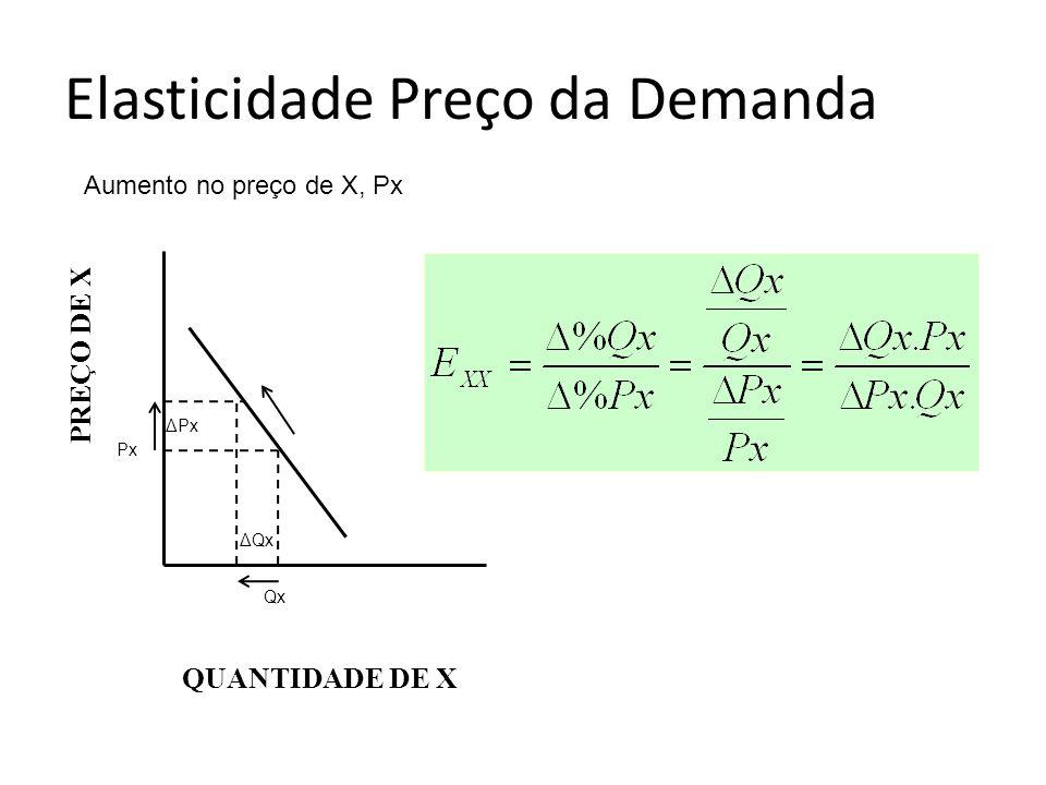 Elasticidade Preço da Demanda PREÇO DE X QUANTIDADE DE X Aumento no preço de X, Px ΔPx ΔQx Qx Px