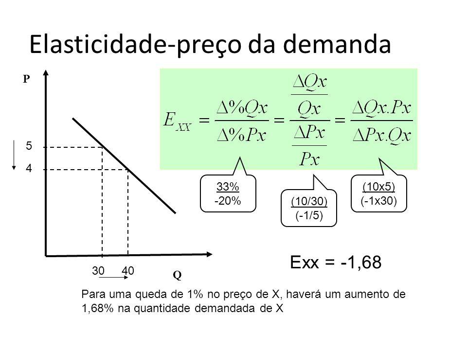 Elasticidade-preço da demanda P Q 5 4 3040 Exx = -1,68 33% -20% (10/30) (-1/5) (10x5) (-1x30) Para uma queda de 1% no preço de X, haverá um aumento de