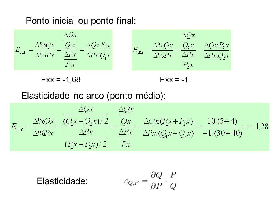 Elasticidade no arco (ponto médio): Elasticidade: Ponto inicial ou ponto final: Exx = -1,68Exx = -1