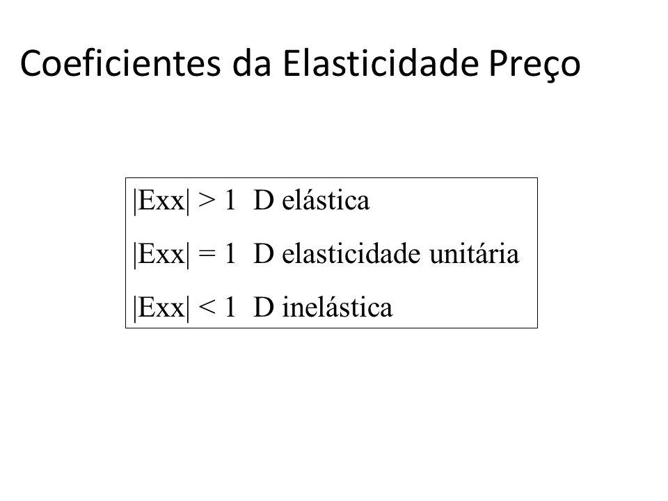 Coeficientes da Elasticidade Preço |Exx| > 1 D elástica |Exx| = 1 D elasticidade unitária |Exx| < 1 D inelástica