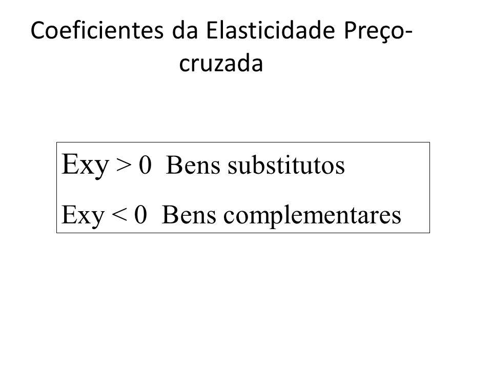 Coeficientes da Elasticidade Preço- cruzada Exy > 0 Bens substitutos Exy < 0 Bens complementares