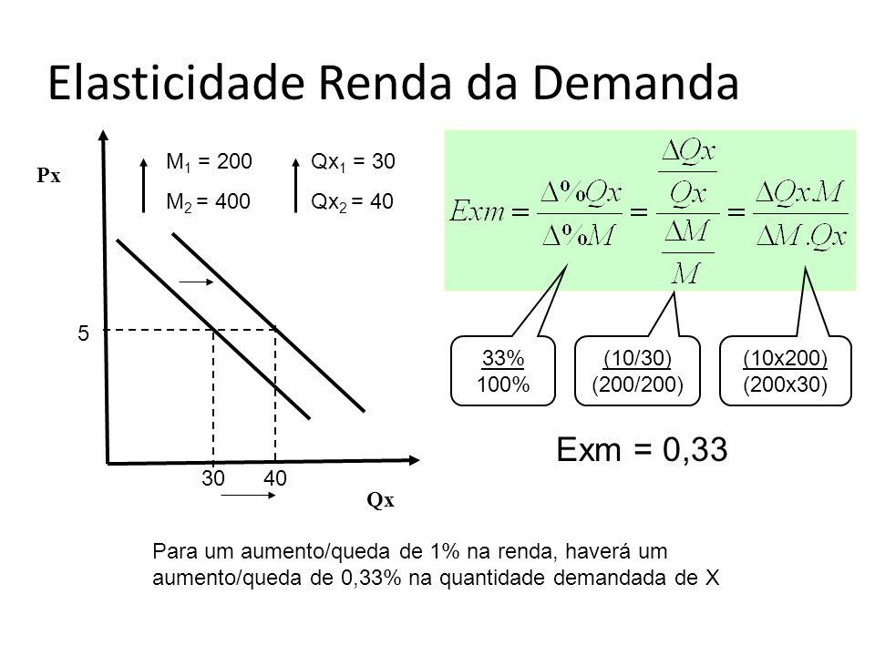 M 1 = 200 M 2 = 400 Qx 1 = 30 Qx 2 = 40 Qx 5 3040 Px Exm = 0,33 33% 100% (10x200) (200x30) (10/30) (200/200) Para um aumento/queda de 1% na renda, hav