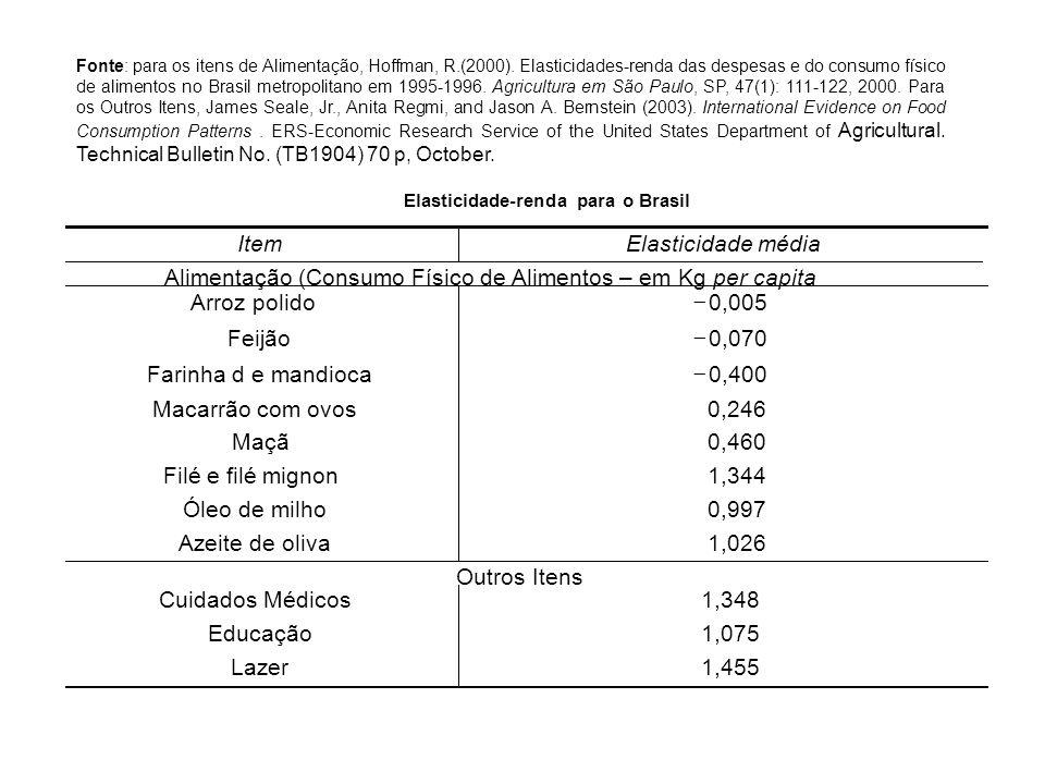 Fonte: para os itens de Alimentação, Hoffman, R.(2000). Elasticidades-renda das despesas e do consumo físico de alimentos no Brasil metropolitano em 1