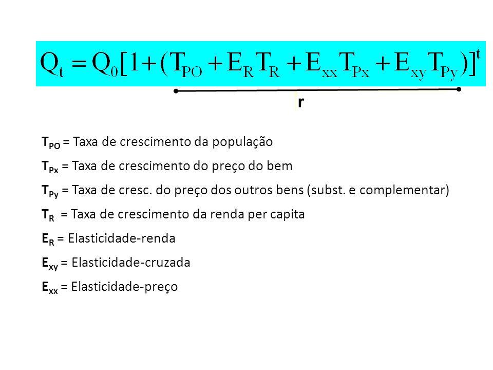 T PO = Taxa de crescimento da população T Px = Taxa de crescimento do preço do bem T Py = Taxa de cresc. do preço dos outros bens (subst. e complement