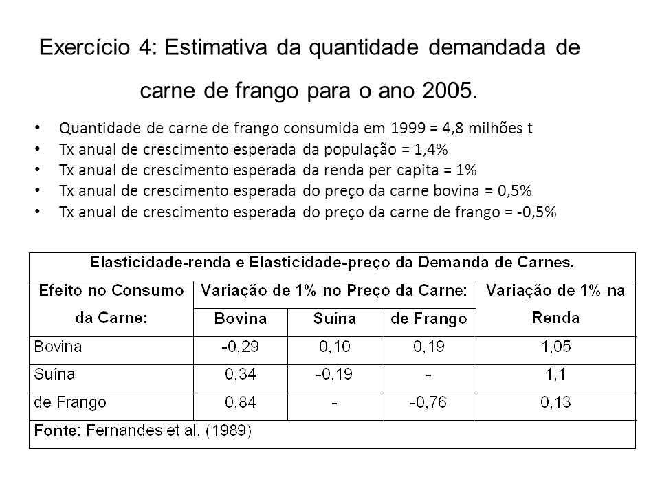 Exercício 4: Estimativa da quantidade demandada de carne de frango para o ano 2005. Quantidade de carne de frango consumida em 1999 = 4,8 milhões t Tx