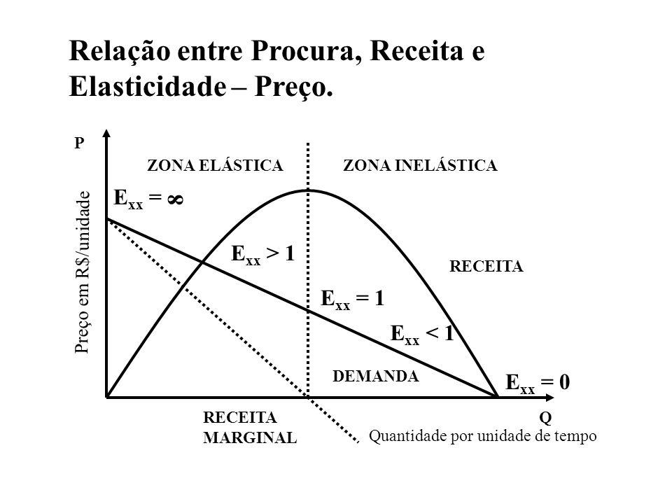 ZONA ELÁSTICAZONA INELÁSTICA P Preço em R$/unidade RECEITA Q DEMANDA E xx = E xx > 1 E xx = 1 E xx < 1 E xx = 0 8 RECEITA MARGINAL Relação entre Procu