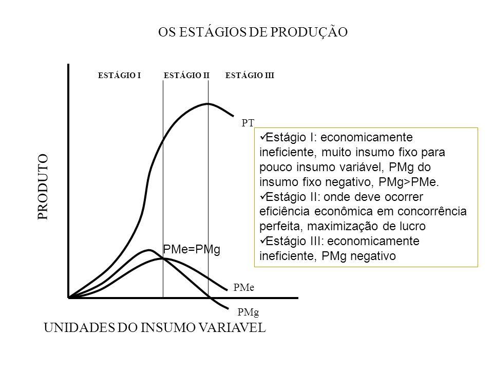 OS ESTÁGIOS DE PRODUÇÃO PRODUTO UNIDADES DO INSUMO VARIAVEL ESTÁGIO IESTÁGIO IIESTÁGIO III PMe PMg PT Estágio I: economicamente ineficiente, muito ins