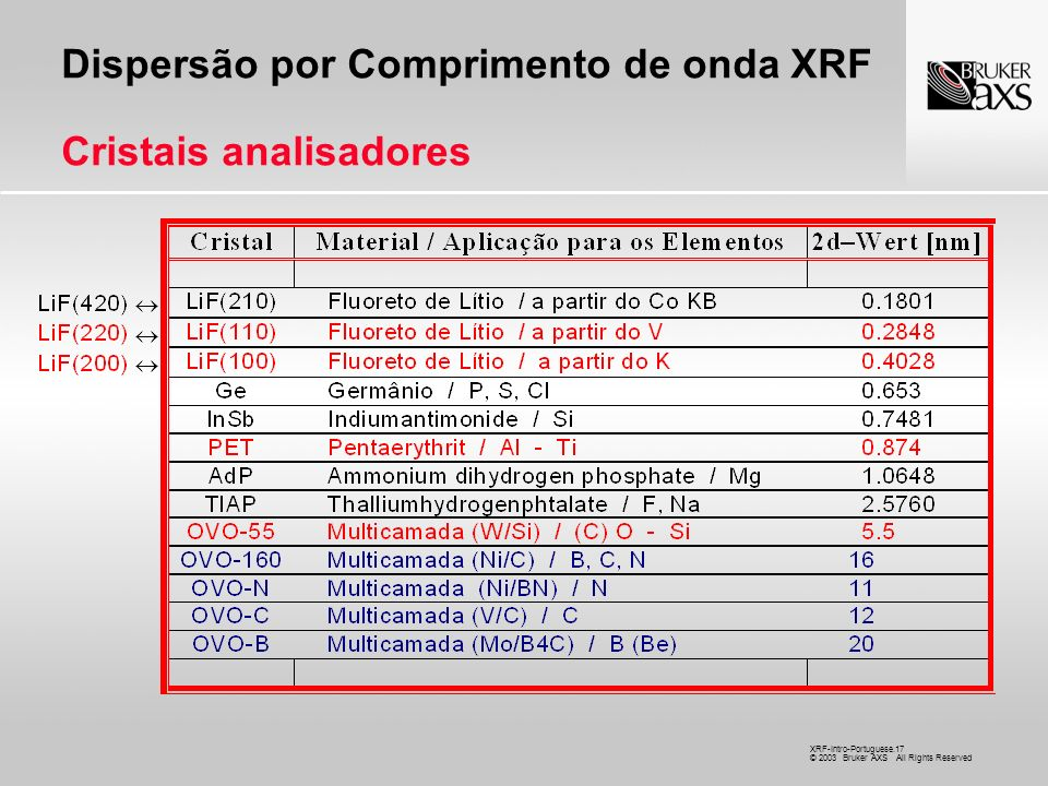 XRF-Intro-Portuguese.17 © 2003 Bruker AXS All Rights Reserved Dispersão por Comprimento de onda XRF Cristais analisadores