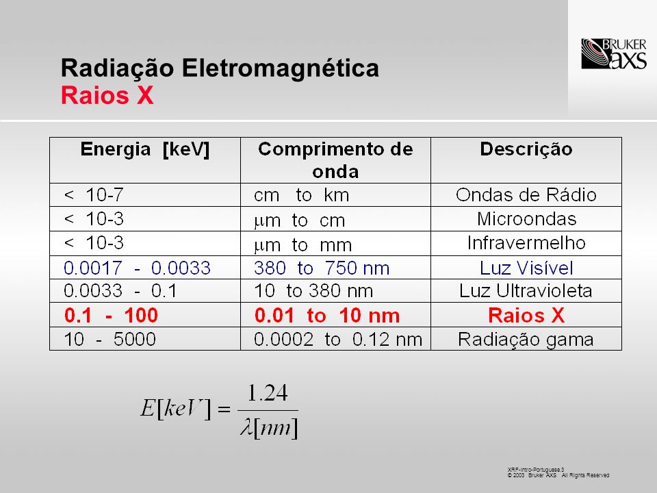 XRF-Intro-Portuguese.14 © 2003 Bruker AXS All Rights Reserved Cristais Analisadores e Equação de Bragg n = 2d sen Be ao U 0.1 keV a 30 keV = 10 nm a 0.03 nm sen = 0 - 1 para cobrir a faixa toda de elementos são necessários cristais analisadores com várias distâncias interplanares (d)