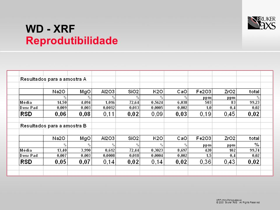 XRF-Intro-Portuguese.44 © 2003 Bruker AXS All Rights Reserved WD - XRF Reprodutibilidade