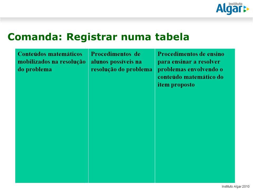 Reunião Gerencial, 20/05/2008 Instituto Algar 2010 Comanda: Registrar numa tabela Conteúdos matemáticos mobilizados na resolução do problema Procedime