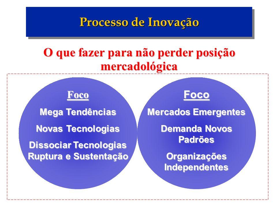 Processo de Inovação O que fazer para não perder posição mercadológica Foco Mega Tendências Novas Tecnologias Dissociar Tecnologias Ruptura e Sustenta