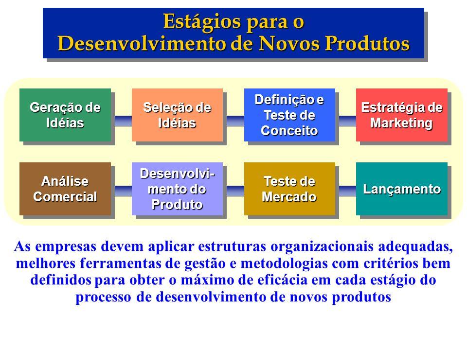 Estágios para o Desenvolvimento de Novos Produtos Geração de Idéias Seleção de Idéias Definição e Teste de Conceito Estratégia de Marketing Análise Co