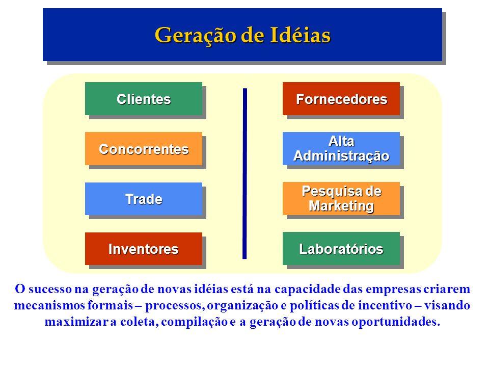 Geração de Idéias ClientesClientesConcorrentesConcorrentes InventoresInventores TradeTradeFornecedoresFornecedores Pesquisa de Marketing LaboratóriosL