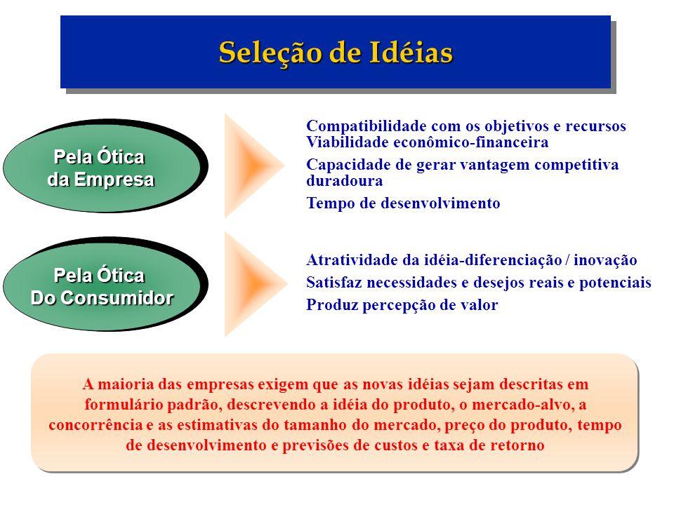 Seleção de Idéias Pela Ótica da Empresa Compatibilidade com os objetivos e recursos Viabilidade econômico-financeira Capacidade de gerar vantagem comp