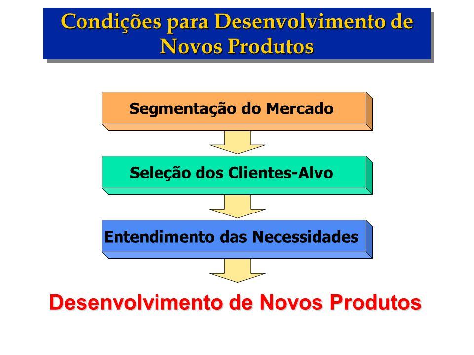Segmentação do Mercado Seleção dos Clientes-Alvo Entendimento das Necessidades Desenvolvimento de Novos Produtos Condições para Desenvolvimento de Nov