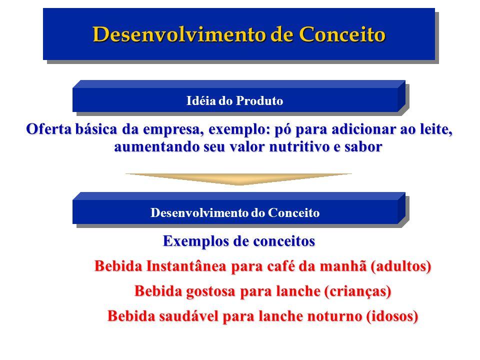 Oferta básica da empresa, exemplo: pó para adicionar ao leite, aumentando seu valor nutritivo e sabor Desenvolvimento de Conceito Exemplos de conceito