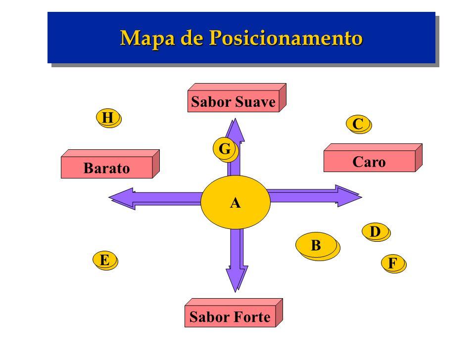 A Sabor Forte Caro Sabor Suave Barato G B D F C E H Mapa de Posicionamento