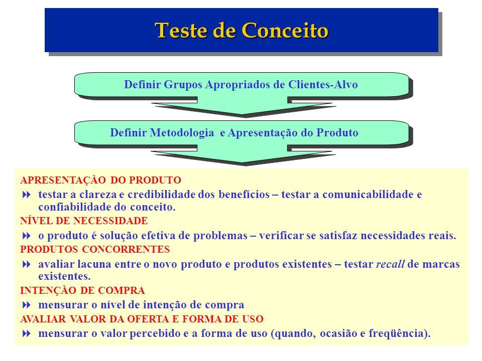 Teste de Conceito Definir Grupos Apropriados de Clientes-Alvo Definir Metodologia e Apresentação do Produto APRESENTAÇÃO DO PRODUTO testar a clareza e